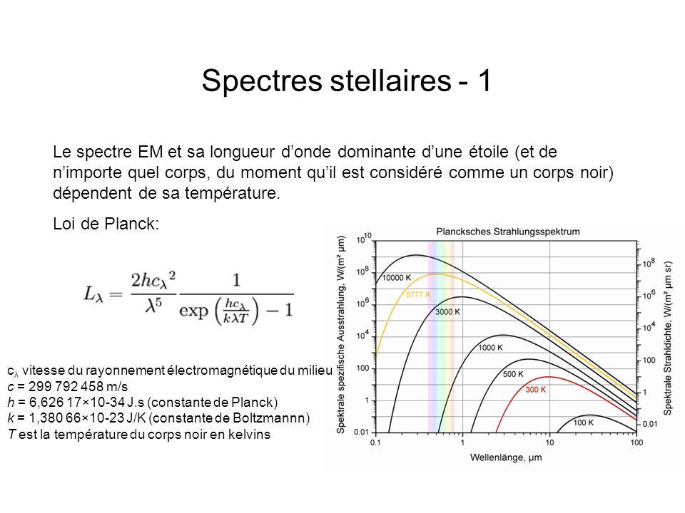 Spectres stellaires - 1 Le spectre EM et sa longueur donde dominante dune étoile (et de nimporte quel corps, du moment quil est considéré comme un cor