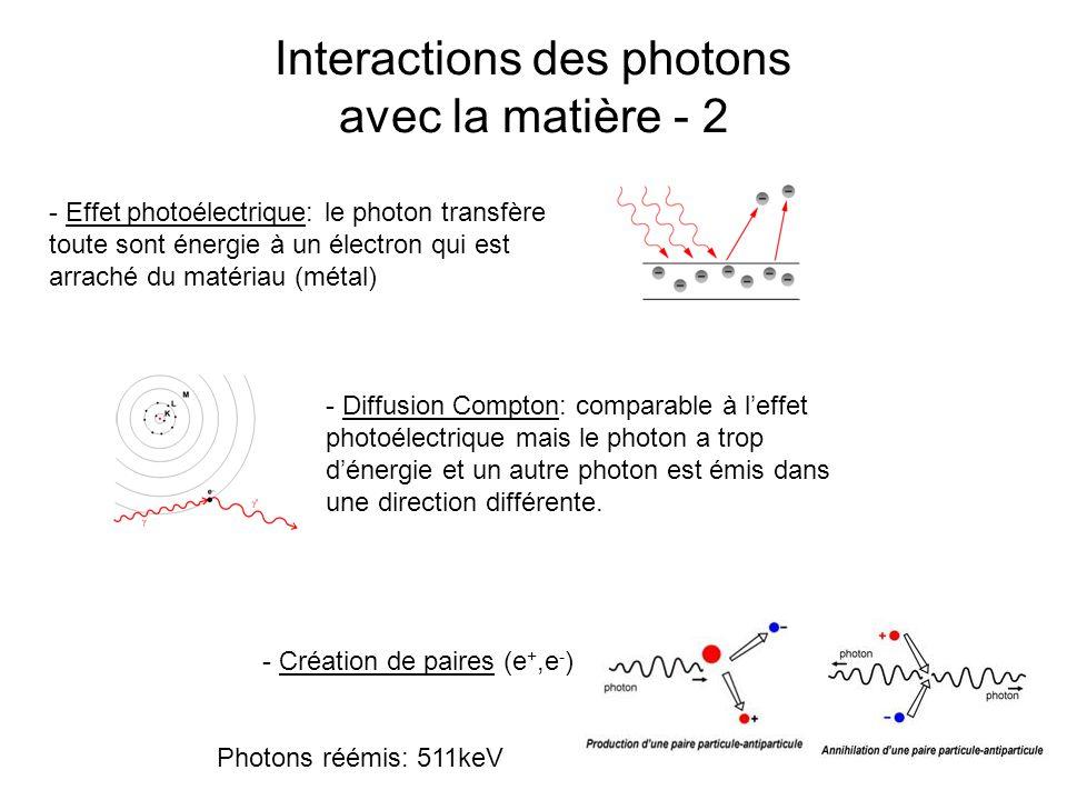 Interactions des photons avec la matière - 2 - Effet photoélectrique: le photon transfère toute sont énergie à un électron qui est arraché du matériau