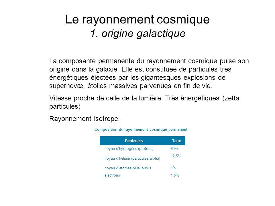 Le rayonnement cosmique 1. origine galactique Composition du rayonnement cosmique permanent Particules Taux noyau d'hydrogène (protons) 85% noyau d'hé