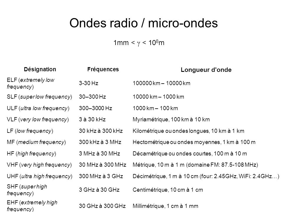 Ondes radio / micro-ondes DésignationFréquences Longueur d'onde ELF (extremely low frequency) 3-30 Hz100000 km – 10000 km SLF (super low frequency)30–