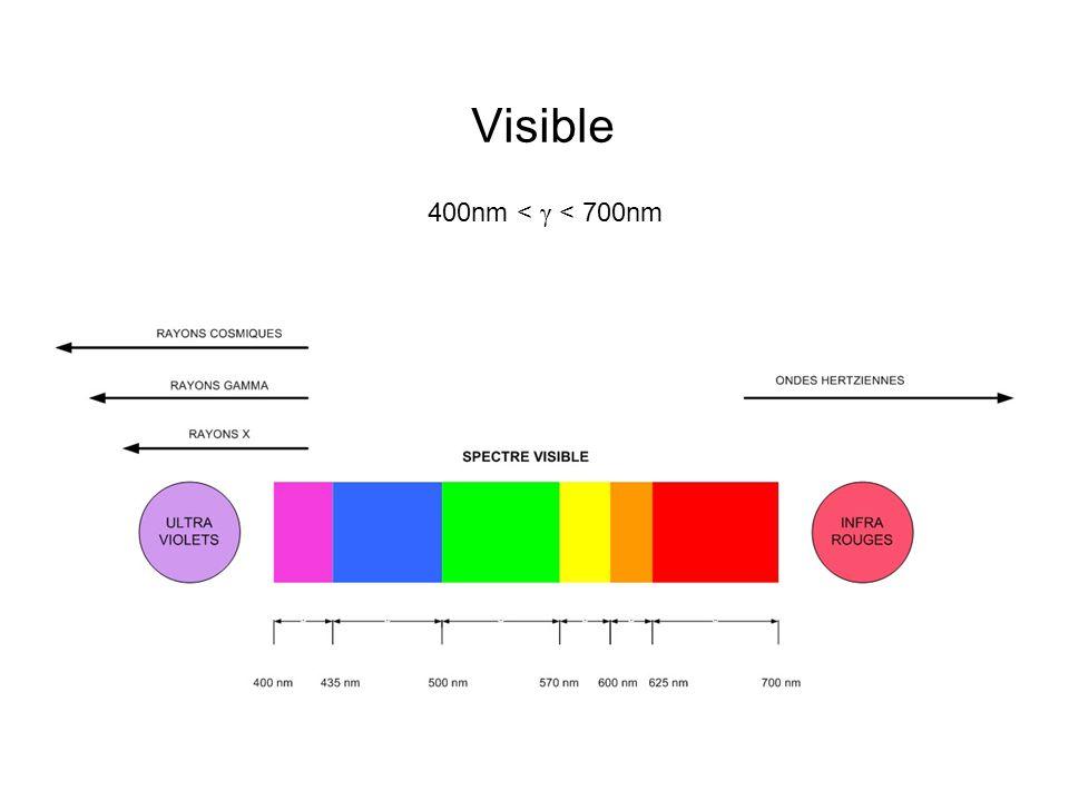 Visible 400nm < γ < 700nm