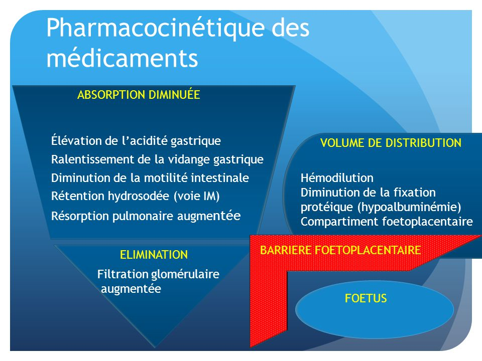 ABSORPTION DIMINUÉE Élévation de lacidité gastrique Ralentissement de la vidange gastrique Diminution de la motilité intestinale Rétention hydrosodée