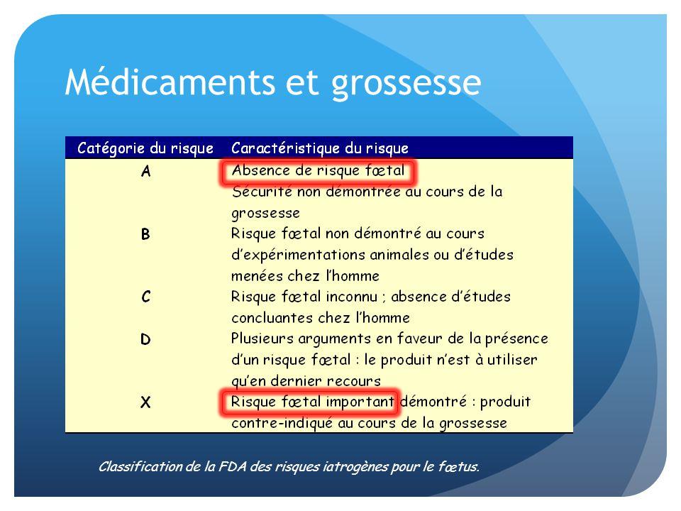 Médicaments et grossesse 2/3 des prescriptions hors AMM Passage placentaire Balance efficacité / sécurité Classification de la FDA des risques iatrogènes pour le fœtus.