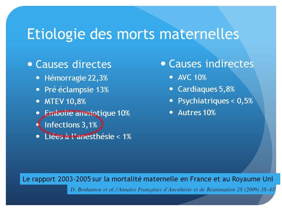 Etiologie des morts maternelles Causes directes Hémorragie 22,3% Pré éclampsie 13% MTEV 10,8% Embolie amniotique 10% Infections 3,1% Liées à lanesthésie < 1% Causes indirectes AVC 10% Cardiaques 5,8% Psychiatriques < 0,5% Autres 10% Le rapport 2003-2005 sur la mortalité maternelle en France et au Royaume Uni