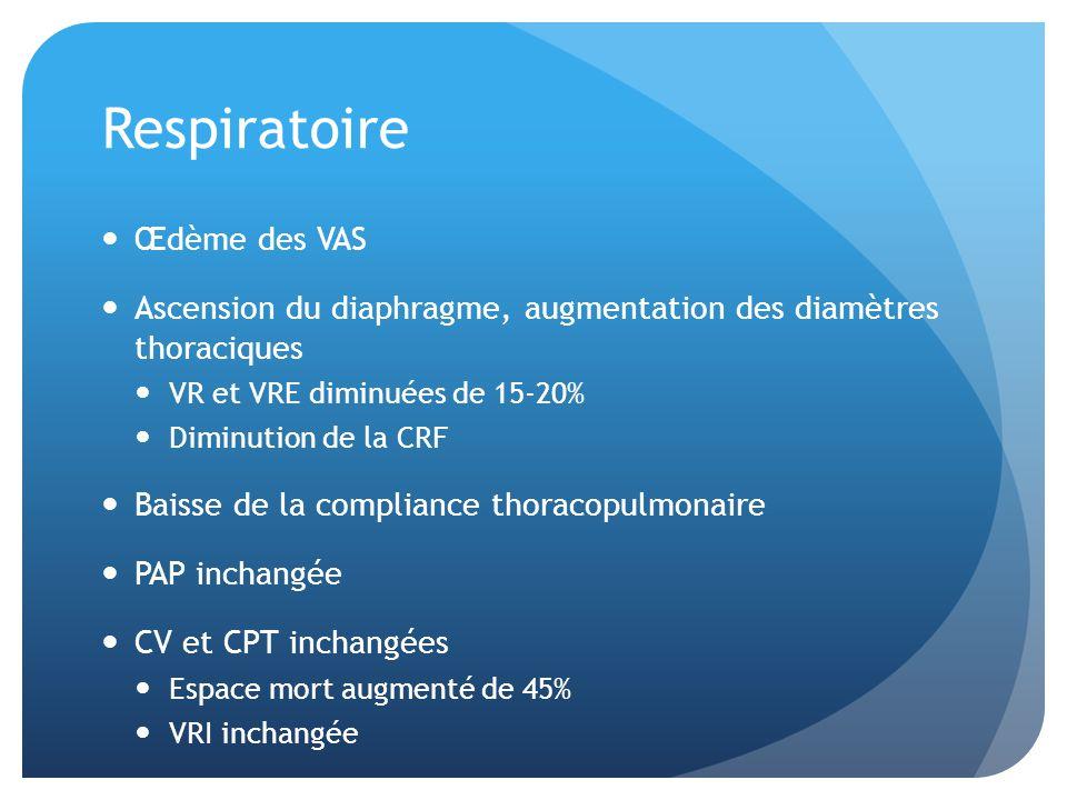 Respiratoire Œdème des VAS Ascension du diaphragme, augmentation des diamètres thoraciques VR et VRE diminuées de 15-20% Diminution de la CRF Baisse d