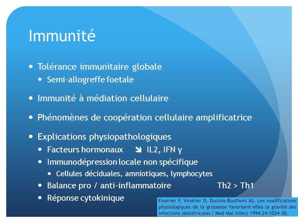 Immunité Tolérance immunitaire globale Semi-allogreffe foetale Immunité à médiation cellulaire Phénomènes de coopération cellulaire amplificatrice Explications physiopathologiques Facteurs hormonaux IL2, IFN γ Immunodépression locale non spécifique Cellules déciduales, amniotiques, lymphocytes Balance pro / anti-inflammatoire Th2 > Th1 Réponse cytokinique