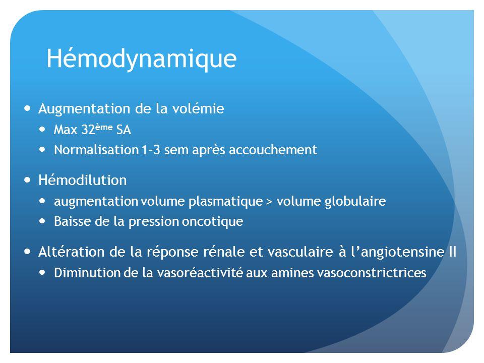 Hémodynamique Augmentation de la volémie Max 32 ème SA Normalisation 1-3 sem après accouchement Hémodilution augmentation volume plasmatique > volume globulaire Baisse de la pression oncotique Altération de la réponse rénale et vasculaire à langiotensine II Diminution de la vasoréactivité aux amines vasoconstrictrices