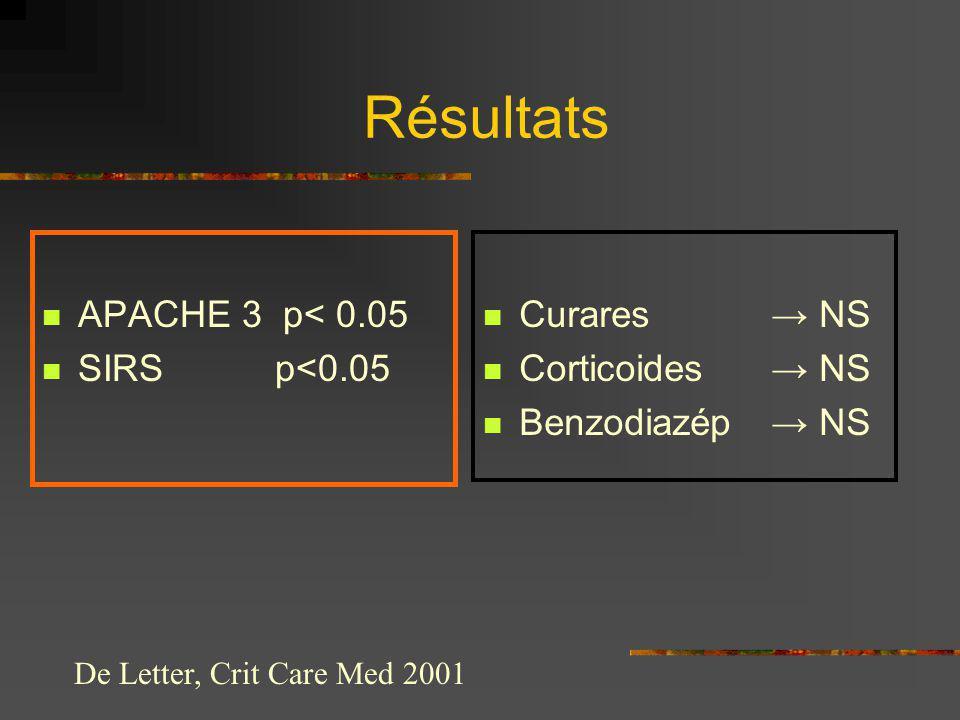 Résultats APACHE 3 p< 0.05 SIRS p<0.05 Curares NS Corticoides NS Benzodiazép NS De Letter, Crit Care Med 2001