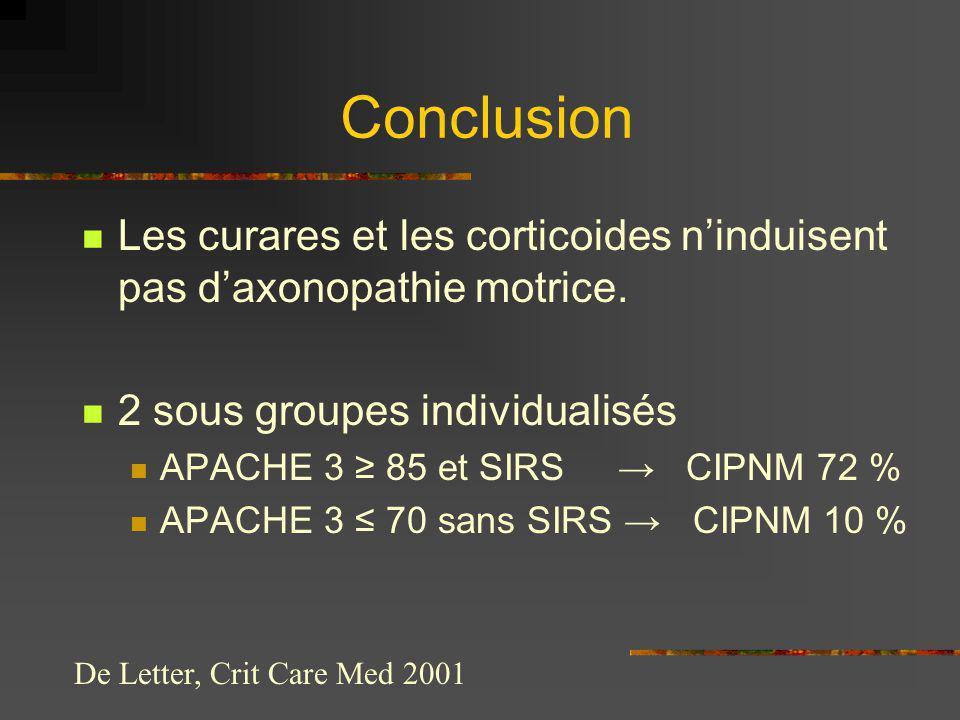 Conclusion Les curares et les corticoides ninduisent pas daxonopathie motrice. 2 sous groupes individualisés APACHE 3 85 et SIRS CIPNM 72 % APACHE 3 7