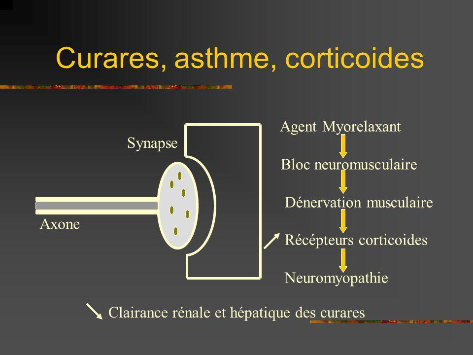 Curares, asthme, corticoides Agent Myorelaxant Bloc neuromusculaire Dénervation musculaire Récépteurs corticoides Neuromyopathie Clairance rénale et h