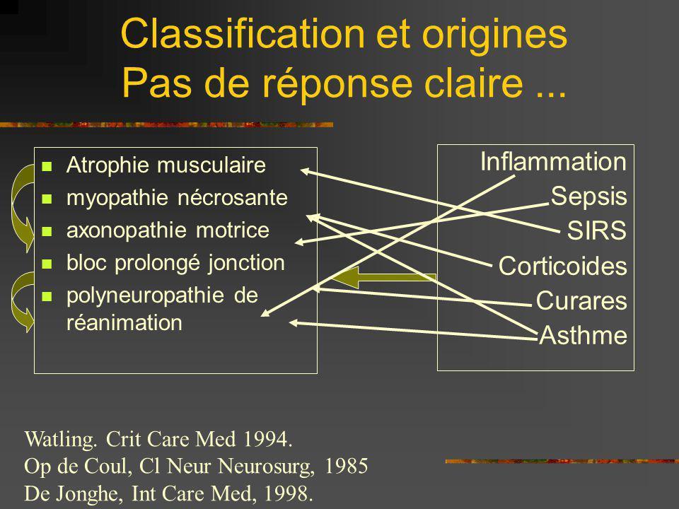 Problème de classification Polyneuropathie de réanimation Neuromyopathie associée à lemploi des agents curarisants et des corticostéroides Bloc prolongé de la jonction neuromusculaire Myopathie catabolique