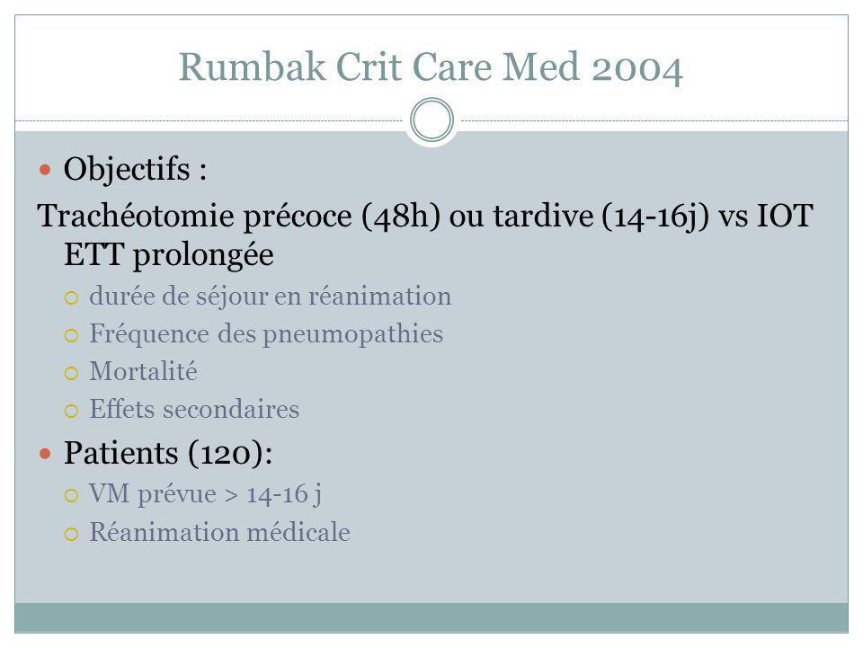 Rumbak Crit Care Med 2004 Objectifs : Trachéotomie précoce (48h) ou tardive (14-16j) vs IOT ETT prolongée durée de séjour en réanimation Fréquence des