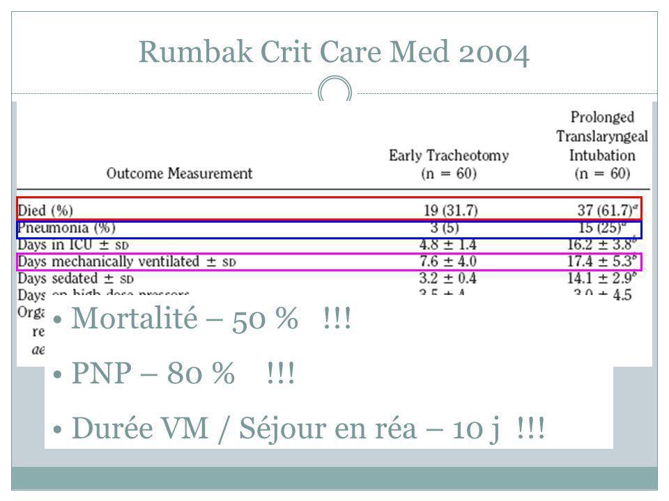 Rumbak Crit Care Med 2004 Mortalité – 50 % !!! PNP – 80 % !!! Durée VM / Séjour en réa – 10 j !!!
