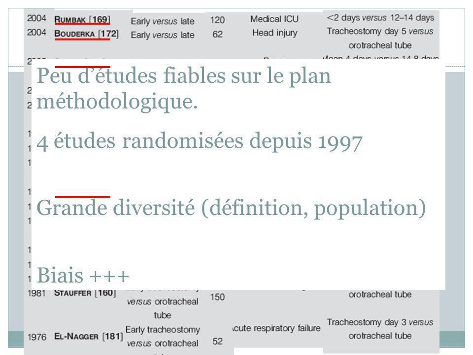 p Peu détudes fiables sur le plan méthodologique. 4 études randomisées depuis 1997 Grande diversité (définition, population) Biais +++