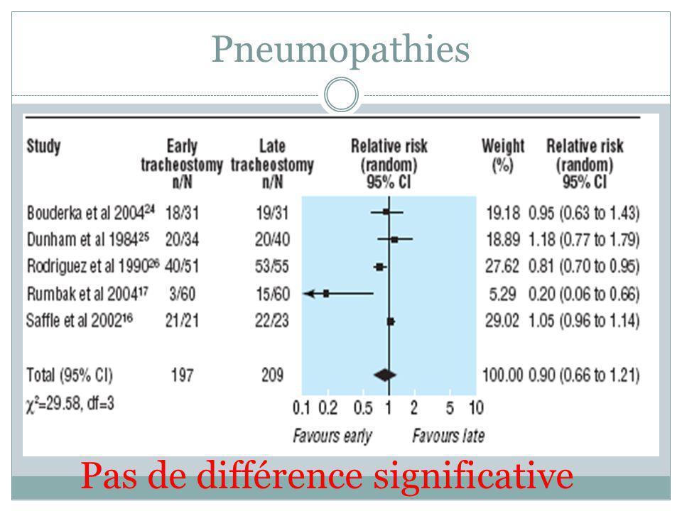 Pneumopathies Pas de différence significative