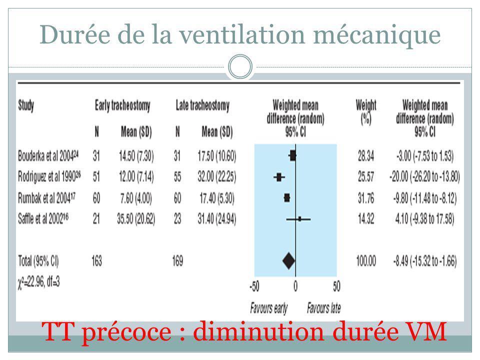Durée de la ventilation mécanique TT précoce : diminution durée VM