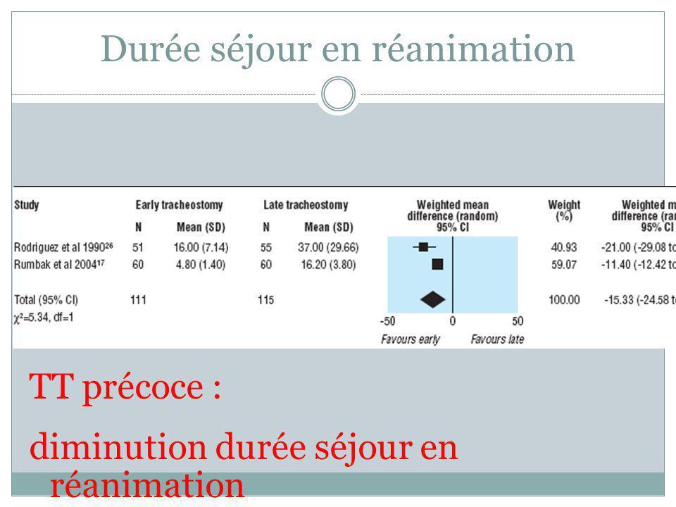 Durée séjour en réanimation TT précoce : diminution durée séjour en réanimation