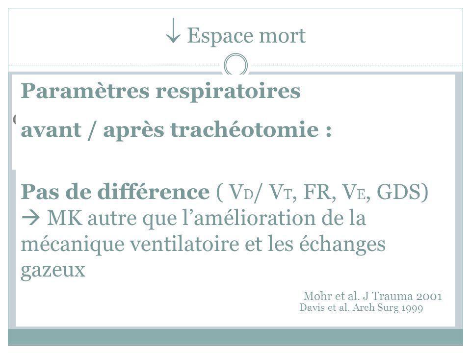 Résistance des VA et WOB R VA TT vs ETT WOB ETT7 TT7 Etude expérimentale Etudes cliniques : résultats controversés -Pas de différence significative J/L non J/min Davis Respir Care, 1994 ( 20 patients) - Lin et al.
