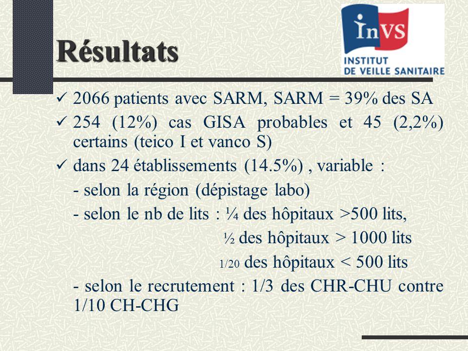 Résultats 2066 patients avec SARM, SARM = 39% des SA 254 (12%) cas GISA probables et 45 (2,2%) certains (teico I et vanco S) dans 24 établissements (14.5%), variable : - selon la région (dépistage labo) - selon le nb de lits : ¼ des hôpitaux >500 lits, ½ des hôpitaux > 1000 lits 1/20 des hôpitaux < 500 lits - selon le recrutement : 1/3 des CHR-CHU contre 1/10 CH-CHG