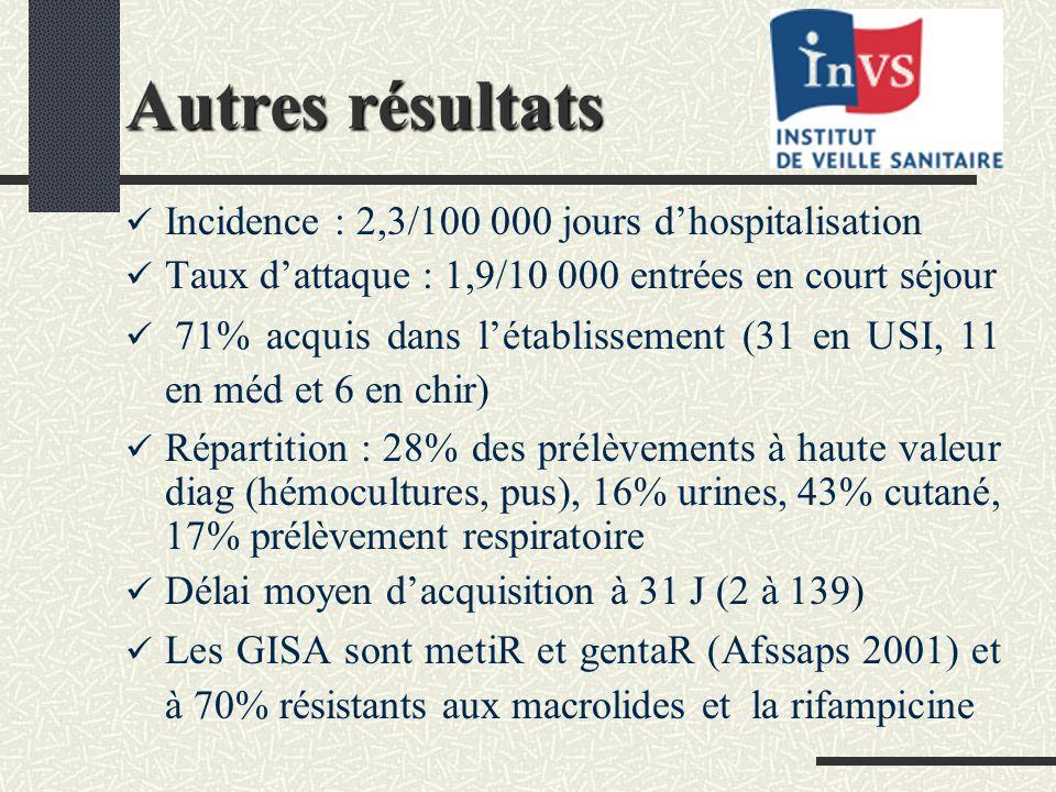 Autres résultats Incidence : 2,3/100 000 jours dhospitalisation Taux dattaque : 1,9/10 000 entrées en court séjour 71% acquis dans létablissement (31 en USI, 11 en méd et 6 en chir) Répartition : 28% des prélèvements à haute valeur diag (hémocultures, pus), 16% urines, 43% cutané, 17% prélèvement respiratoire Délai moyen dacquisition à 31 J (2 à 139) Les GISA sont metiR et gentaR (Afssaps 2001) et à 70% résistants aux macrolides et la rifampicine
