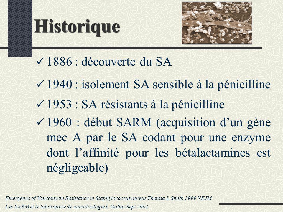 Historique 1886 : découverte du SA 1940 : isolement SA sensible à la pénicilline 1953 : SA résistants à la pénicilline 1960 : début SARM (acquisition dun gène mec A par le SA codant pour une enzyme dont laffinité pour les bétalactamines est négligeable) Emergence of Vancomycin Resistance in Staphylococcus aureus Theresa L Smith 1999 NEJM Les SARM et le laboratoire de microbiologie L.Gallaz Sept 2001