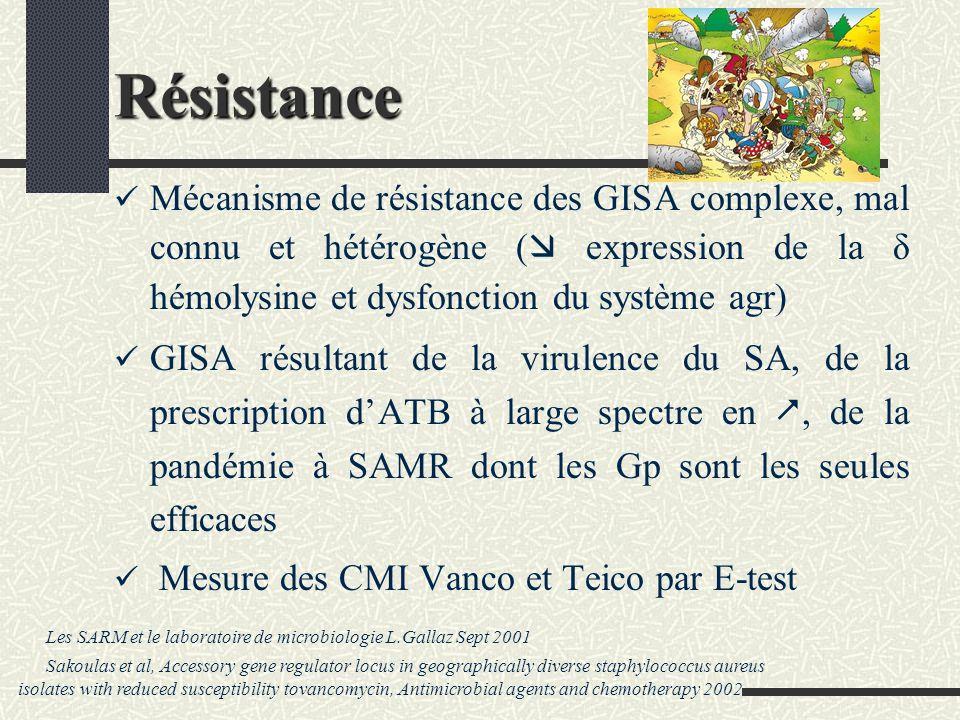 Résistance Mécanisme de résistance des GISA complexe, mal connu et hétérogène ( expression de la δ hémolysine et dysfonction du système agr) GISA résultant de la virulence du SA, de la prescription dATB à large spectre en, de la pandémie à SAMR dont les Gp sont les seules efficaces Mesure des CMI Vanco et Teico par E-test Les SARM et le laboratoire de microbiologie L.Gallaz Sept 2001 Sakoulas et al, Accessory gene regulator locus in geographically diverse staphylococcus aureus isolates with reduced susceptibility tovancomycin, Antimicrobial agents and chemotherapy 2002