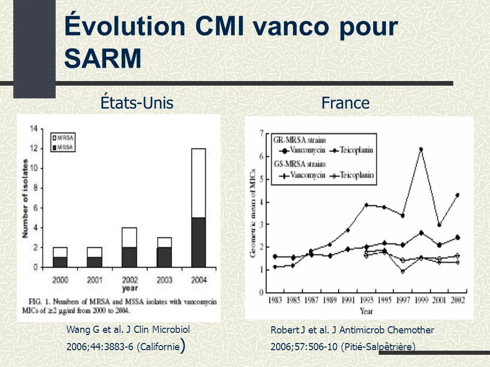 Évolution CMI vanco pour SARM États-Unis France Wang G et al.