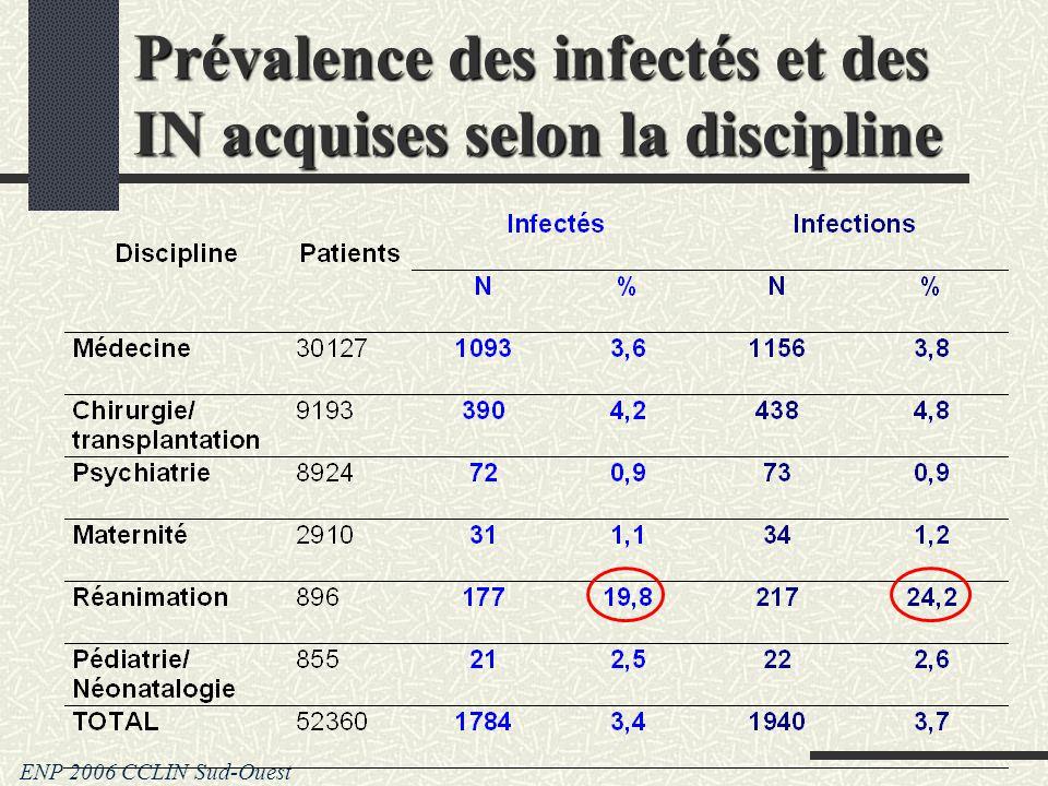 Prévalence des infectés et des IN acquises selon la discipline ENP 2006 CCLIN Sud-Ouest