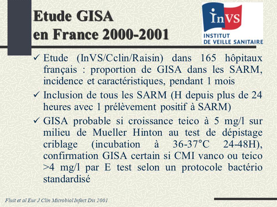 Etude GISA en France 2000-2001 Etude (InVS/Cclin/Raisin) dans 165 hôpitaux français : proportion de GISA dans les SARM, incidence et caractéristiques, pendant 1 mois Inclusion de tous les SARM (H depuis plus de 24 heures avec 1 prélèvement positif à SARM) GISA probable si croissance teico à 5 mg/l sur milieu de Mueller Hinton au test de dépistage criblage (incubation à 36-37°C 24-48H), confirmation GISA certain si CMI vanco ou teico >4 mg/l par E test selon un protocole bactério standardisé Fluit et al Eur J Clin Microbiol Infect Dis 2001