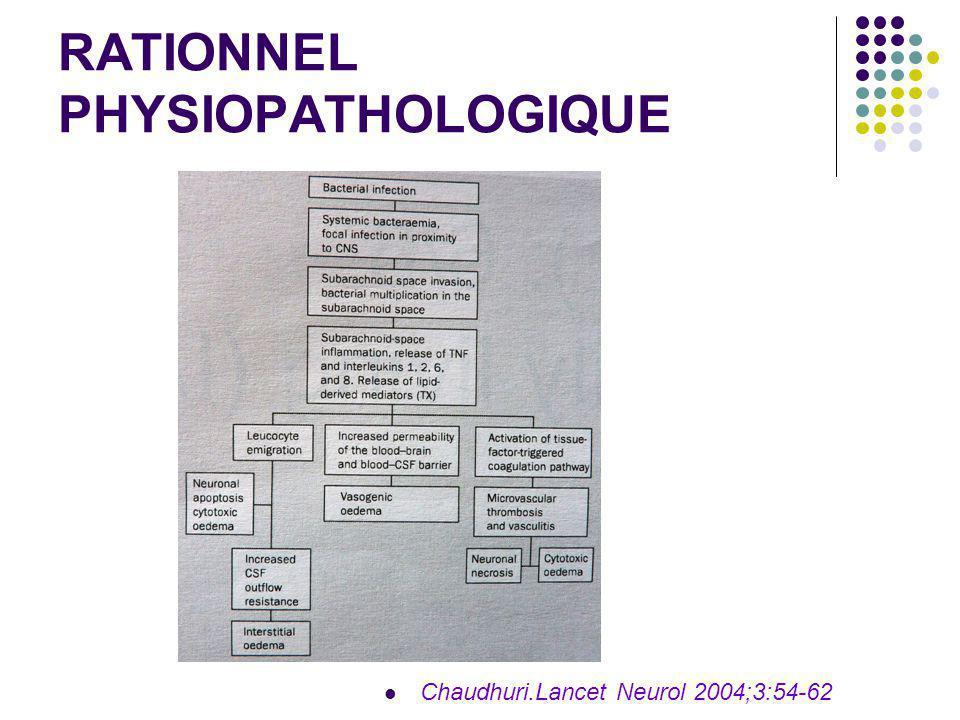 RATIONNEL PHYSIOPATHOLOGIQUE Chaudhuri.Lancet Neurol 2004;3:54-62