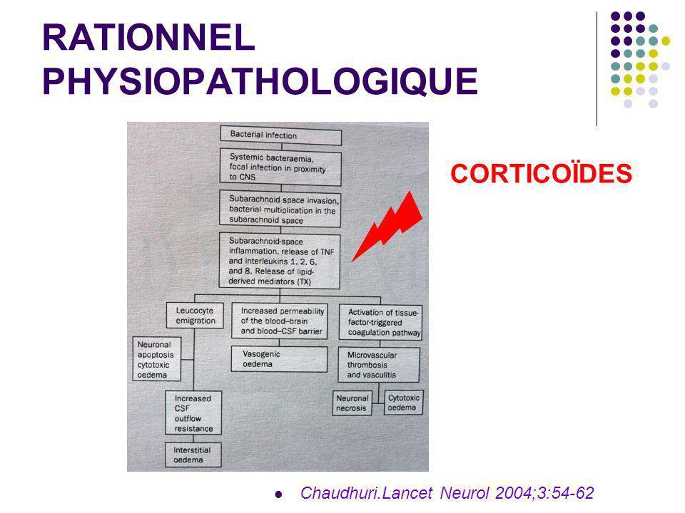 RATIONNEL PHYSIOPATHOLOGIQUE Chaudhuri.Lancet Neurol 2004;3:54-62 CORTICOÏDES