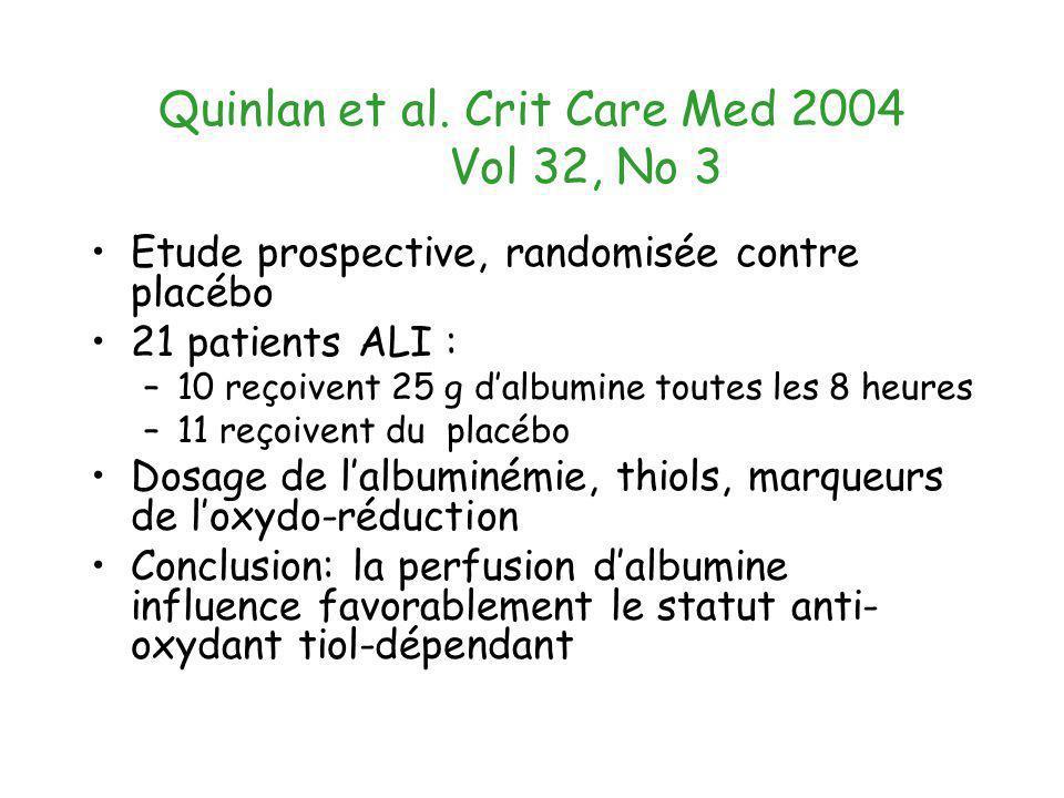 Quinlan et al. Crit Care Med 2004 Vol 32, No 3 Etude prospective, randomisée contre placébo 21 patients ALI : –10 reçoivent 25 g dalbumine toutes les