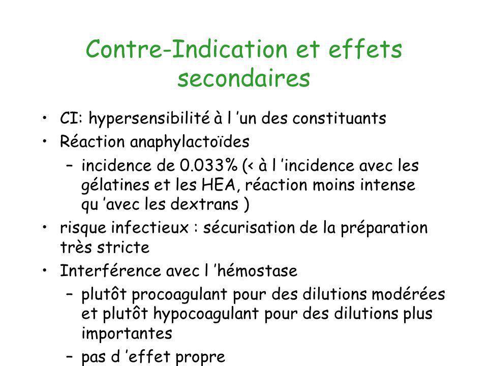 Contre-Indication et effets secondaires CI: hypersensibilité à l un des constituants Réaction anaphylactoïdes –incidence de 0.033% (< à l incidence av