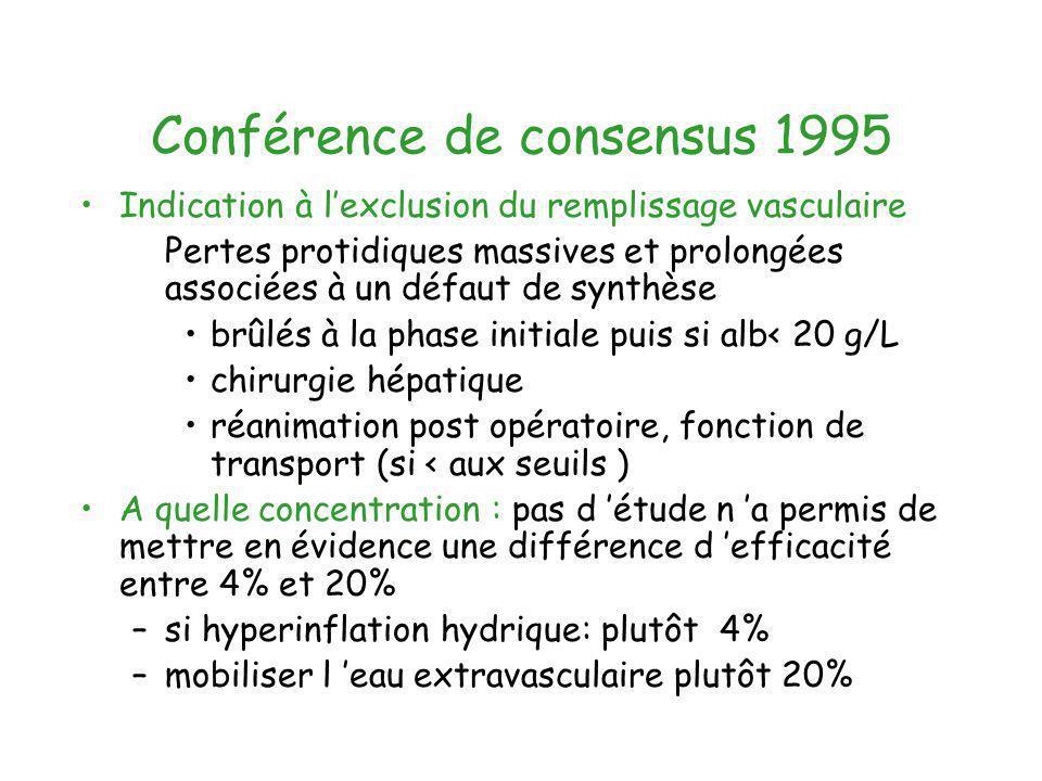 Conférence de consensus 1995 Indication à lexclusion du remplissage vasculaire Pertes protidiques massives et prolongées associées à un défaut de synt