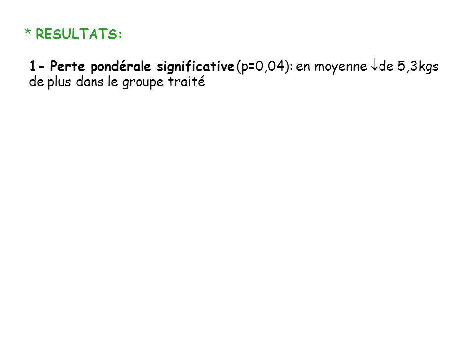 * RESULTATS: 1- Perte pondérale significative (p=0,04): en moyenne de 5,3kgs de plus dans le groupe traité