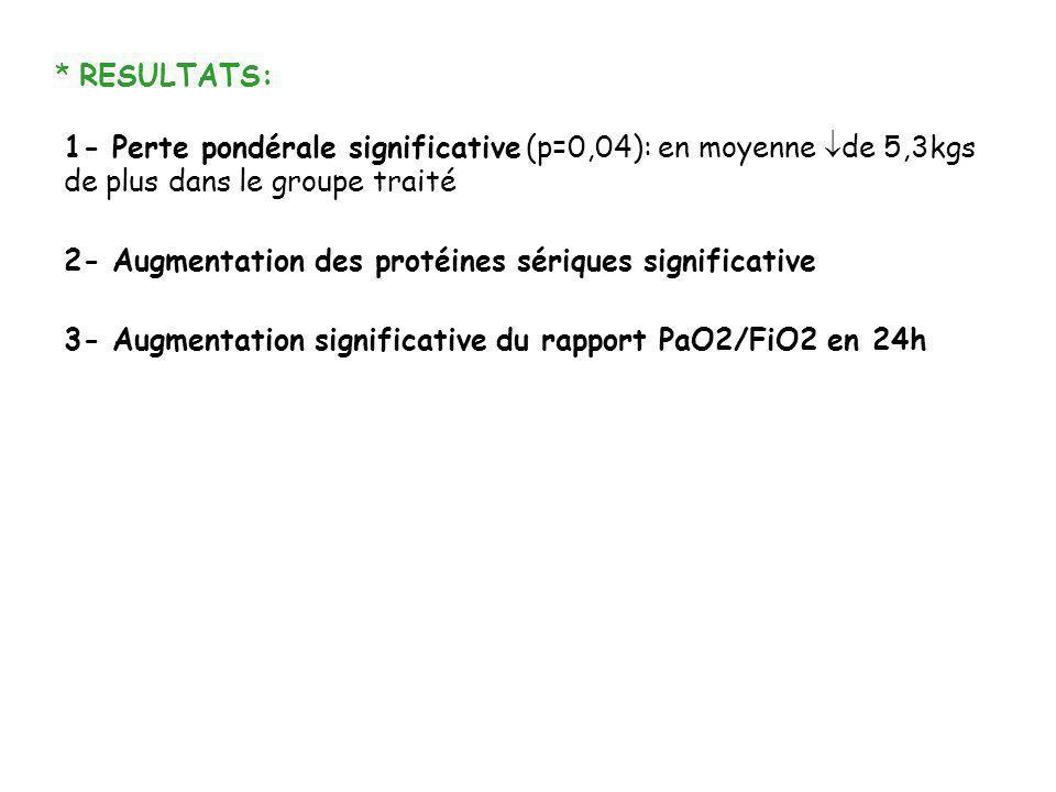 * RESULTATS: 1- Perte pondérale significative (p=0,04): en moyenne de 5,3kgs de plus dans le groupe traité 2- Augmentation des protéines sériques sign