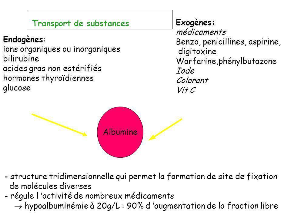 Endogènes: ions organiques ou inorganiques bilirubine acides gras non estérifiés hormones thyroïdiennes glucose Exogènes: médicaments Benzo, penicilli