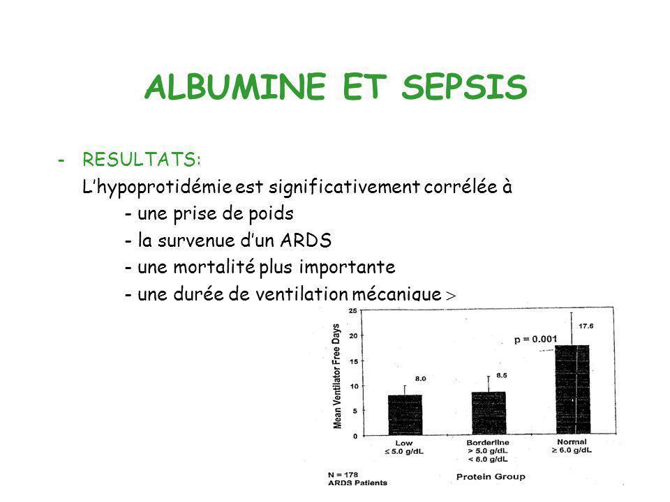 ALBUMINE ET SEPSIS -RESULTATS: Lhypoprotidémie est significativement corrélée à - une prise de poids - la survenue dun ARDS - une mortalité plus impor