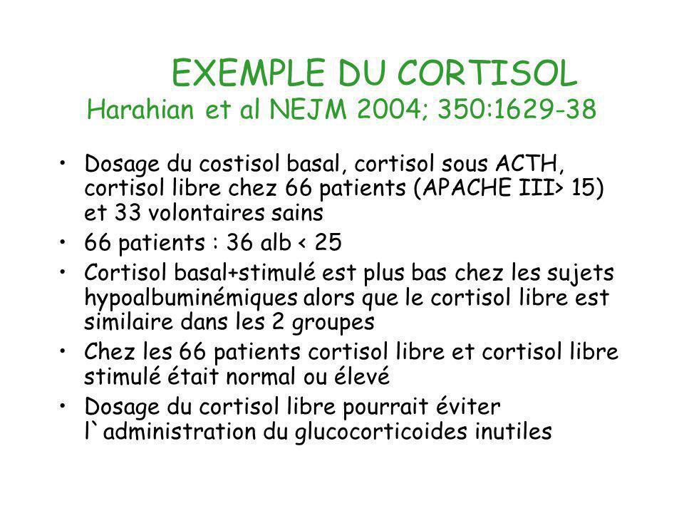 EXEMPLE DU CORTISOL Harahian et al NEJM 2004; 350:1629-38 Dosage du costisol basal, cortisol sous ACTH, cortisol libre chez 66 patients (APACHE III> 1