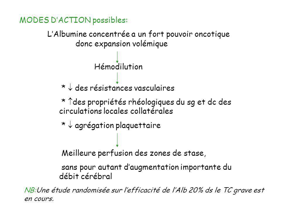 MODES DACTION possibles: LAlbumine concentrée a un fort pouvoir oncotique donc expansion volémique Hémodilution * des résistances vasculaires * des pr