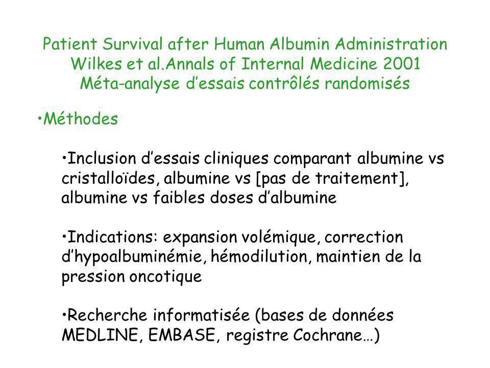 Patient Survival after Human Albumin Administration Wilkes et al.Annals of Internal Medicine 2001 Méta-analyse dessais contrôlés randomisés Méthodes I