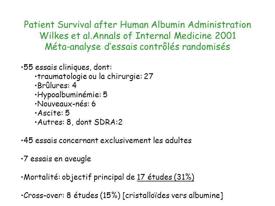 Patient Survival after Human Albumin Administration Wilkes et al.Annals of Internal Medicine 2001 Méta-analyse dessais contrôlés randomisés 55 essais