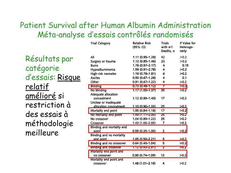 Patient Survival after Human Albumin Administration Méta-analyse dessais contrôlés randomisés Résultats par catégorie dessais: Risque relatif amélioré