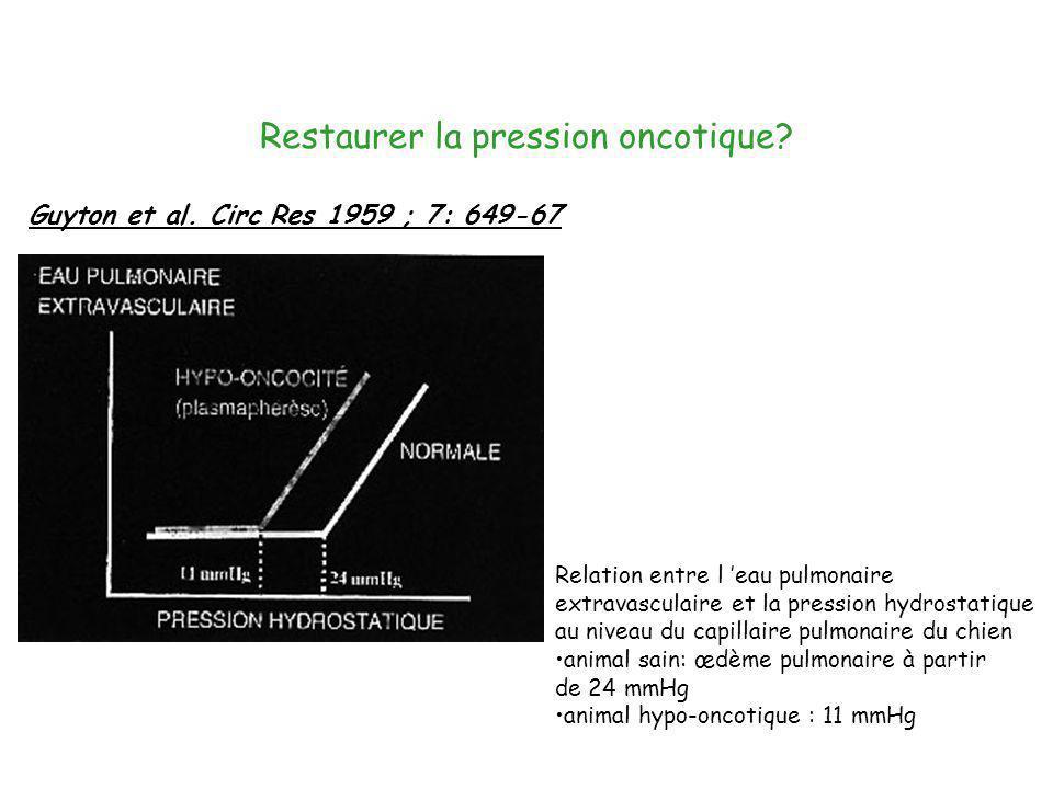 Restaurer la pression oncotique? Guyton et al. Circ Res 1959 ; 7: 649-67 Relation entre l eau pulmonaire extravasculaire et la pression hydrostatique