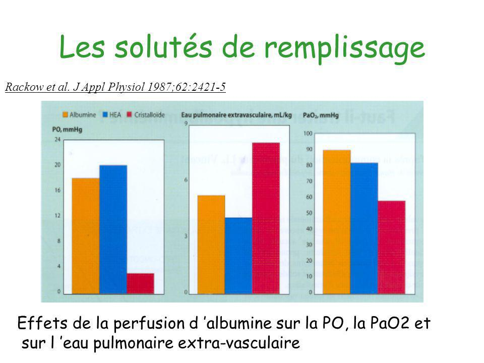 Les solutés de remplissage Effets de la perfusion d albumine sur la PO, la PaO2 et sur l eau pulmonaire extra-vasculaire Rackow et al. J Appl Physiol