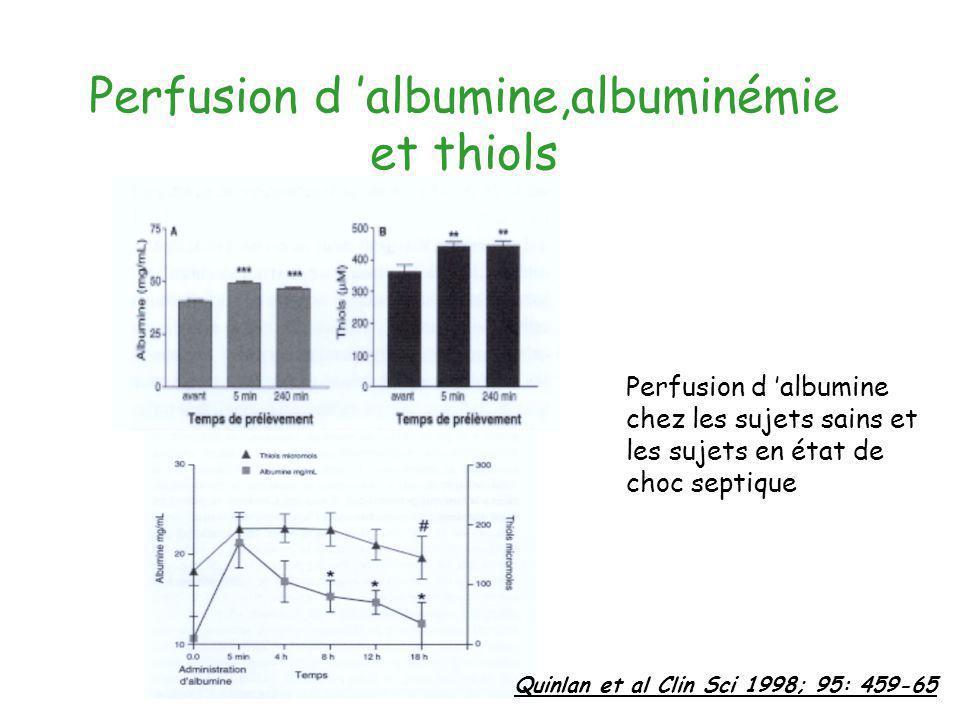 Perfusion d albumine,albuminémie et thiols Perfusion d albumine chez les sujets sains et les sujets en état de choc septique Quinlan et al Clin Sci 19