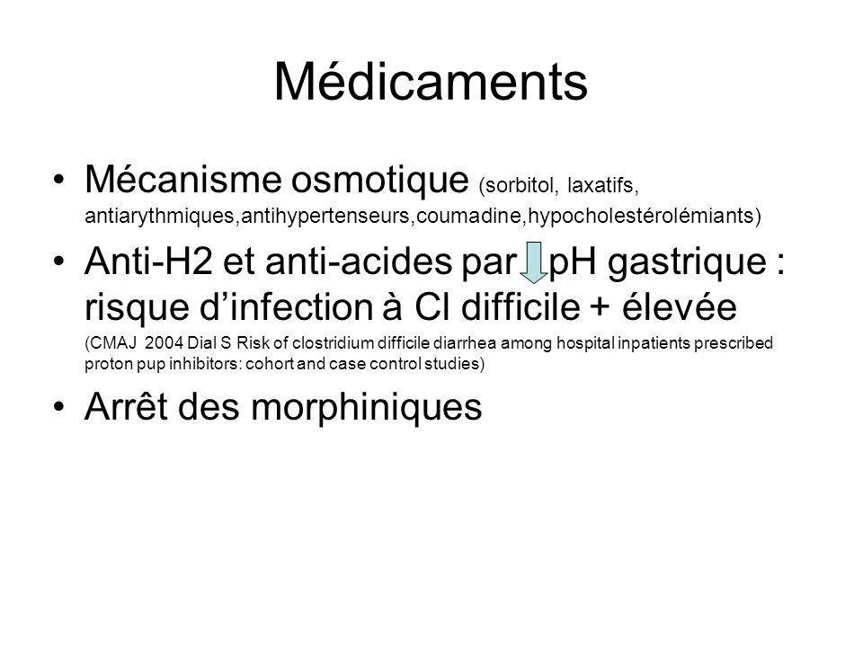 Médicaments Mécanisme osmotique (sorbitol, laxatifs, antiarythmiques,antihypertenseurs,coumadine,hypocholestérolémiants) Anti-H2 et anti-acides par pH