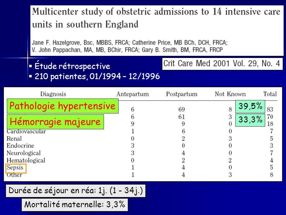 Pathologie hypertensive Hémorragie majeure 39,5% 33,3% Durée de séjour en réa: 1j.