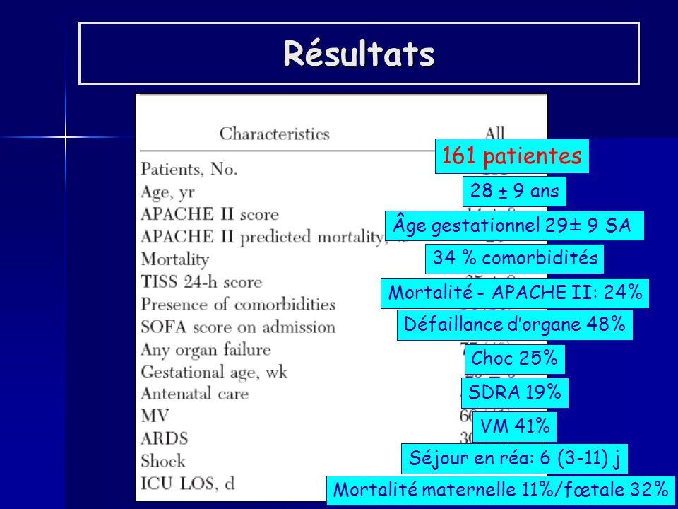 161 patientes 28 ± 9 ans 34 % comorbidités Âge gestationnel 29± 9 SA VM 41% SDRA 19% Choc 25% Mortalité maternelle 11%/fœtale 32% Défaillance dorgane 48% Résultats Mortalité - APACHE II: 24% Séjour en réa: 6 (3-11) j