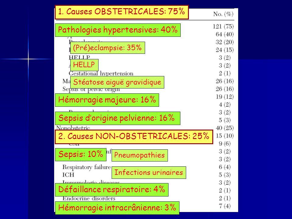 Défaillances dorgane 1.Respiratoire 2. Cardiovasculaire 1.